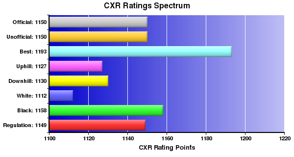 CXR Chess Ratings Spectrum Bar Chart for Player Arun Parmar