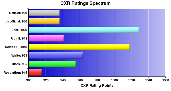 CXR Chess Ratings Spectrum Bar Chart for Player Otman Benchekroun