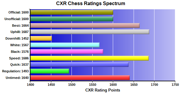 CXR Chess Ratings Spectrum Bar Chart for Player Krish Kumar