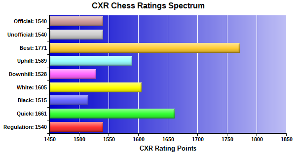 CXR Chess Ratings Spectrum Bar Chart for Player Sid Anjilvel