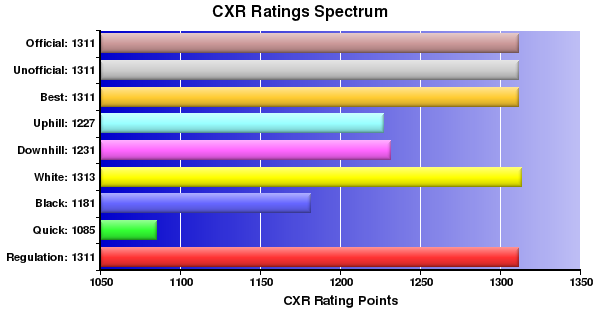 CXR Chess Ratings Spectrum Bar Chart for Player Huxley Anjilvel
