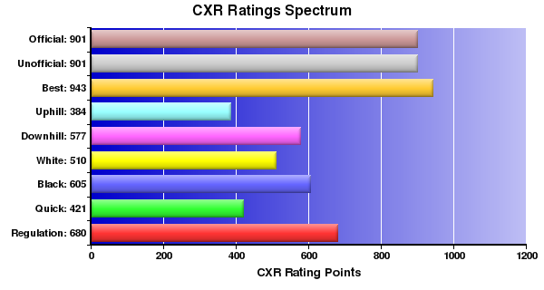 CXR Chess Ratings Spectrum Bar Chart for Player Kortay Vincent
