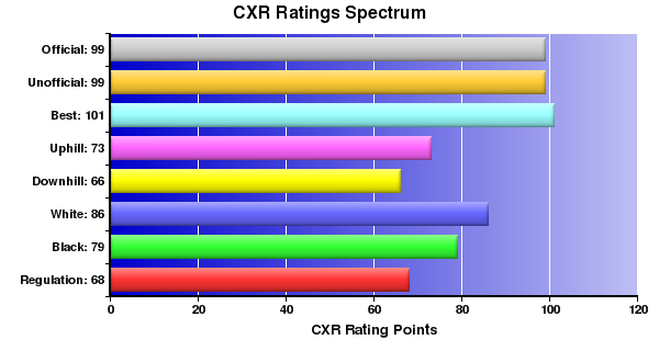 CXR Chess Ratings Spectrum Bar Chart for Player Nicholas Benway