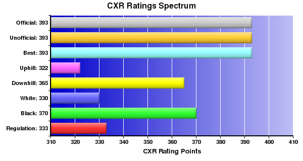 CXR Chess Ratings Spectrum Bar Chart for Player Tucker Towsley