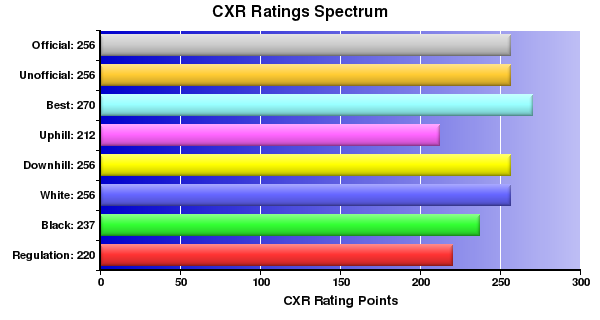 CXR Chess Ratings Spectrum Bar Chart for Player Randy Butler