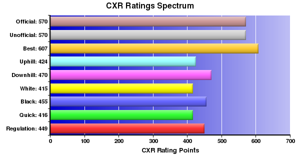 CXR Chess Ratings Spectrum Bar Chart for Player Selrahc Eroom