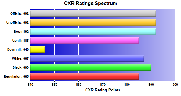CXR Chess Ratings Spectrum Bar Chart for Player Thomas Lee