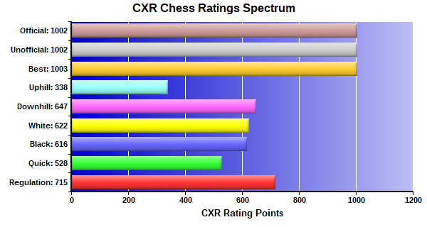 CXR Chess Ratings Spectrum Bar Chart for Player James Ingram