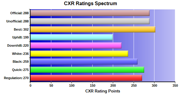 CXR Chess Ratings Spectrum Bar Chart for Player Aidan Eager