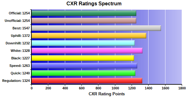 CXR Chess Ratings Spectrum Bar Chart for Player Randy Prothero