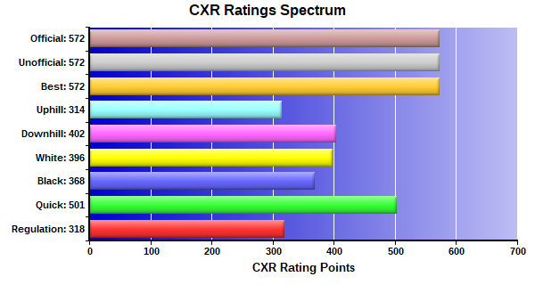 CXR Chess Ratings Spectrum Bar Chart for Player Jesse Broudrick