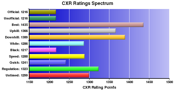 CXR Chess Ratings Spectrum Bar Chart for Player Adam Feurer