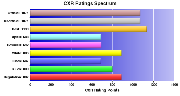 CXR Chess Ratings Spectrum Bar Chart for Player Corey Wooden