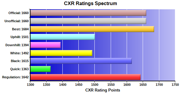 CXR Chess Ratings Spectrum Bar Chart for Player Arman Azroy