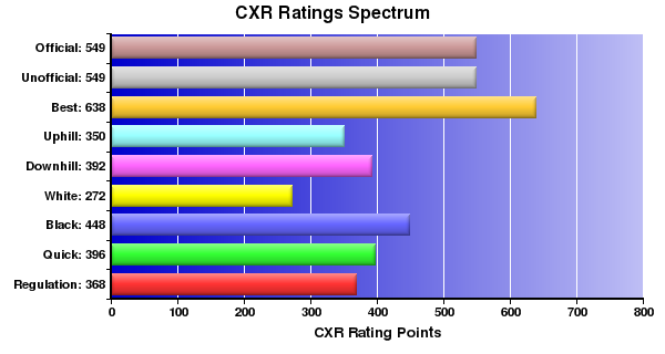 CXR Chess Ratings Spectrum Bar Chart for Player Matt Tyler