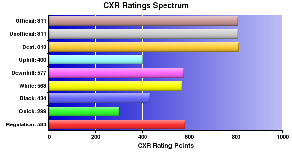CXR Chess Ratings Spectrum Bar Chart for Player Caden Selby