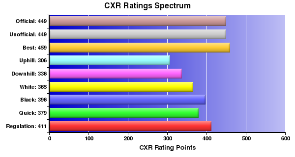 CXR Chess Ratings Spectrum Bar Chart for Player Kayla Knight