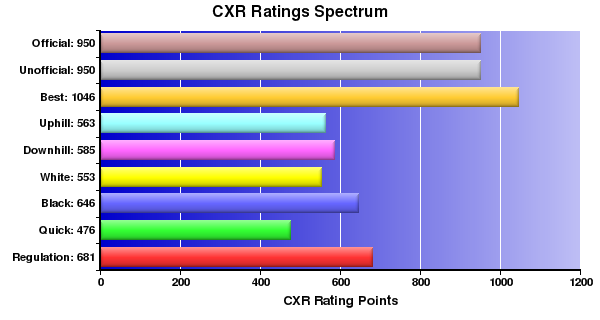 CXR Chess Ratings Spectrum Bar Chart for Player Kaden Dunbar