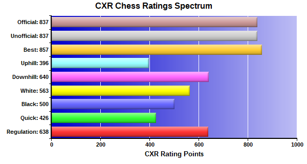 CXR Chess Ratings Spectrum Bar Chart for Player Jennifer Huang