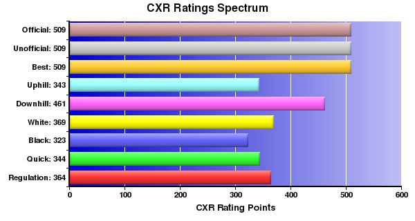 CXR Chess Ratings Spectrum Bar Chart for Player Ethan Donaldson