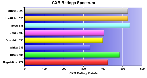 CXR Chess Ratings Spectrum Bar Chart for Player Emily Ogletree