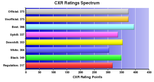 CXR Chess Ratings Spectrum Bar Chart for Player Christian Lancaster