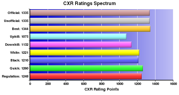 CXR Chess Ratings Spectrum Bar Chart for Player Michael Flores