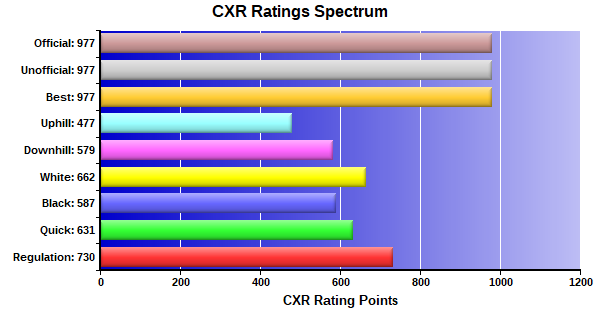 CXR Chess Ratings Spectrum Bar Chart for Player Gregory Lew