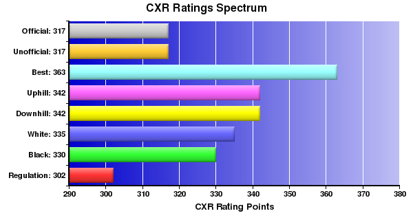 CXR Chess Ratings Spectrum Bar Chart for Player Nathan Beck