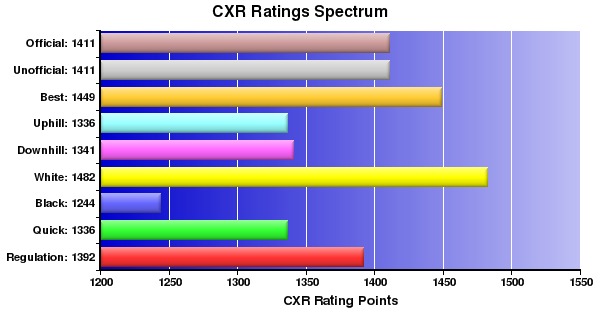 CXR Chess Ratings Spectrum Bar Chart for Player Alex Chan