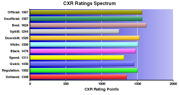 CXR Chess Ratings Spectrum Bar Chart for Player Tristan Kaonohi