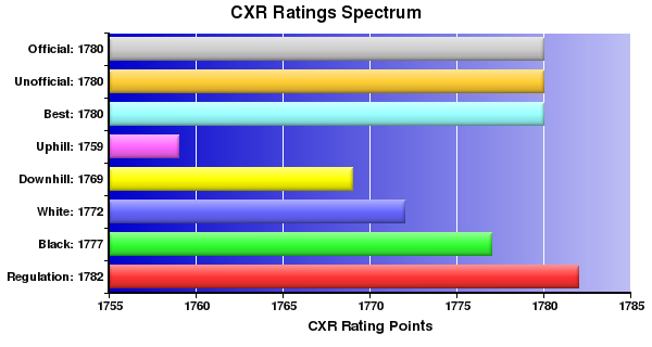 CXR Chess Ratings Spectrum Bar Chart for Player Pavel Graymason
