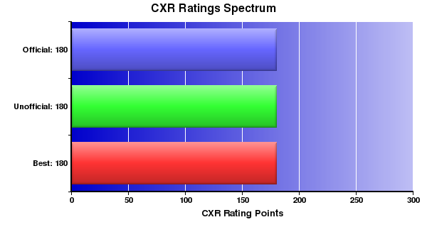 CXR Chess Ratings Spectrum Bar Chart for Player Miles Udwin