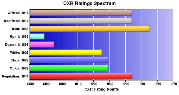 CXR Chess Ratings Spectrum Bar Chart for Player Bran Whitcomb