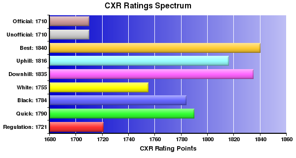 CXR Chess Ratings Spectrum Bar Chart for Player Judson Temple