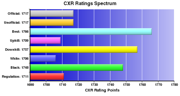 CXR Chess Ratings Spectrum Bar Chart for Player Mark Anderson