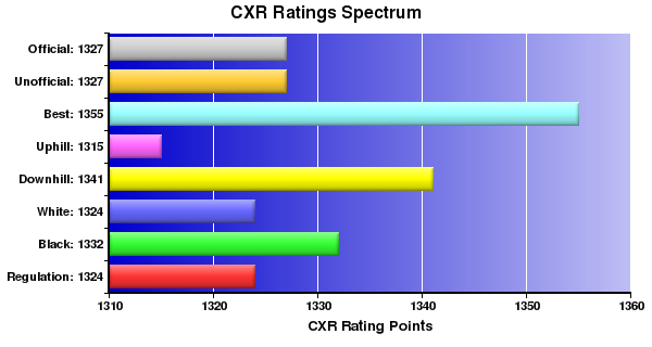CXR Chess Ratings Spectrum Bar Chart for Player Bill Triplett