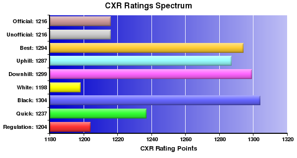 CXR Chess Ratings Spectrum Bar Chart for Player David Greenland