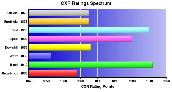 CXR Chess Ratings Spectrum Bar Chart for Player Stephen Wharry