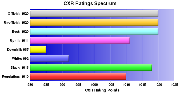 CXR Chess Ratings Spectrum Bar Chart for Player Tommy Hay