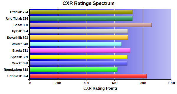 CXR Chess Ratings Spectrum Bar Chart for Player Carter  Marrero