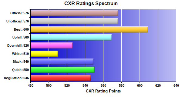 CXR Chess Ratings Spectrum Bar Chart for Player Charles Goodman