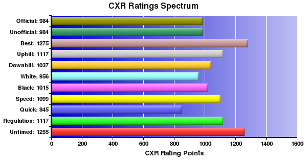 CXR Chess Ratings Spectrum Bar Chart for Player Brett Fischer