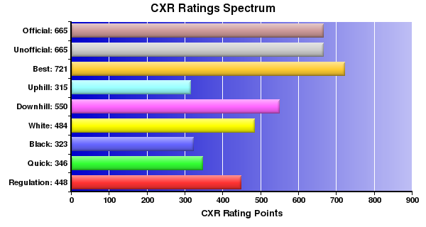 CXR Chess Ratings Spectrum Bar Chart for Player Amari Griffis