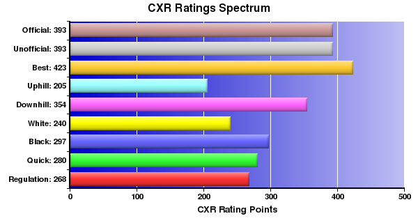 CXR Chess Ratings Spectrum Bar Chart for Player Mikayla Johnson