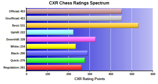 CXR Chess Ratings Spectrum Bar Chart for Player Tate Kelly