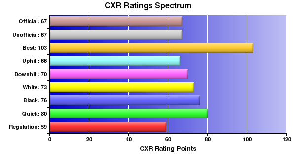 CXR Chess Ratings Spectrum Bar Chart for Player Emma Ferguson