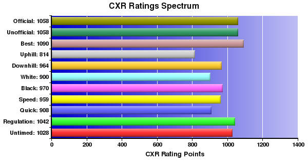 CXR Chess Ratings Spectrum Bar Chart for Player Jefferson Huynh