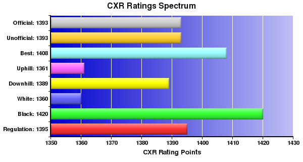 CXR Chess Ratings Spectrum Bar Chart for Player Sean George