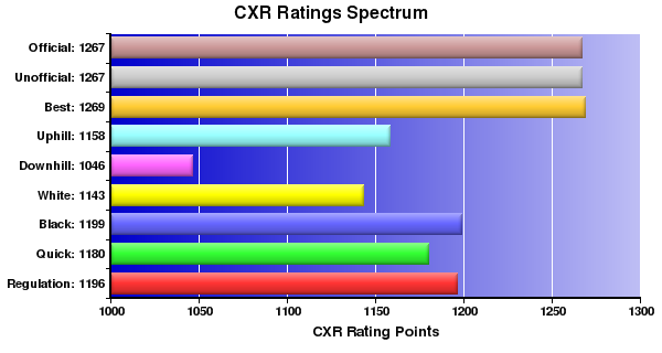 CXR Chess Ratings Spectrum Bar Chart for Player Kevin Macdonald